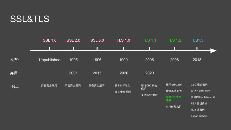 TLS History