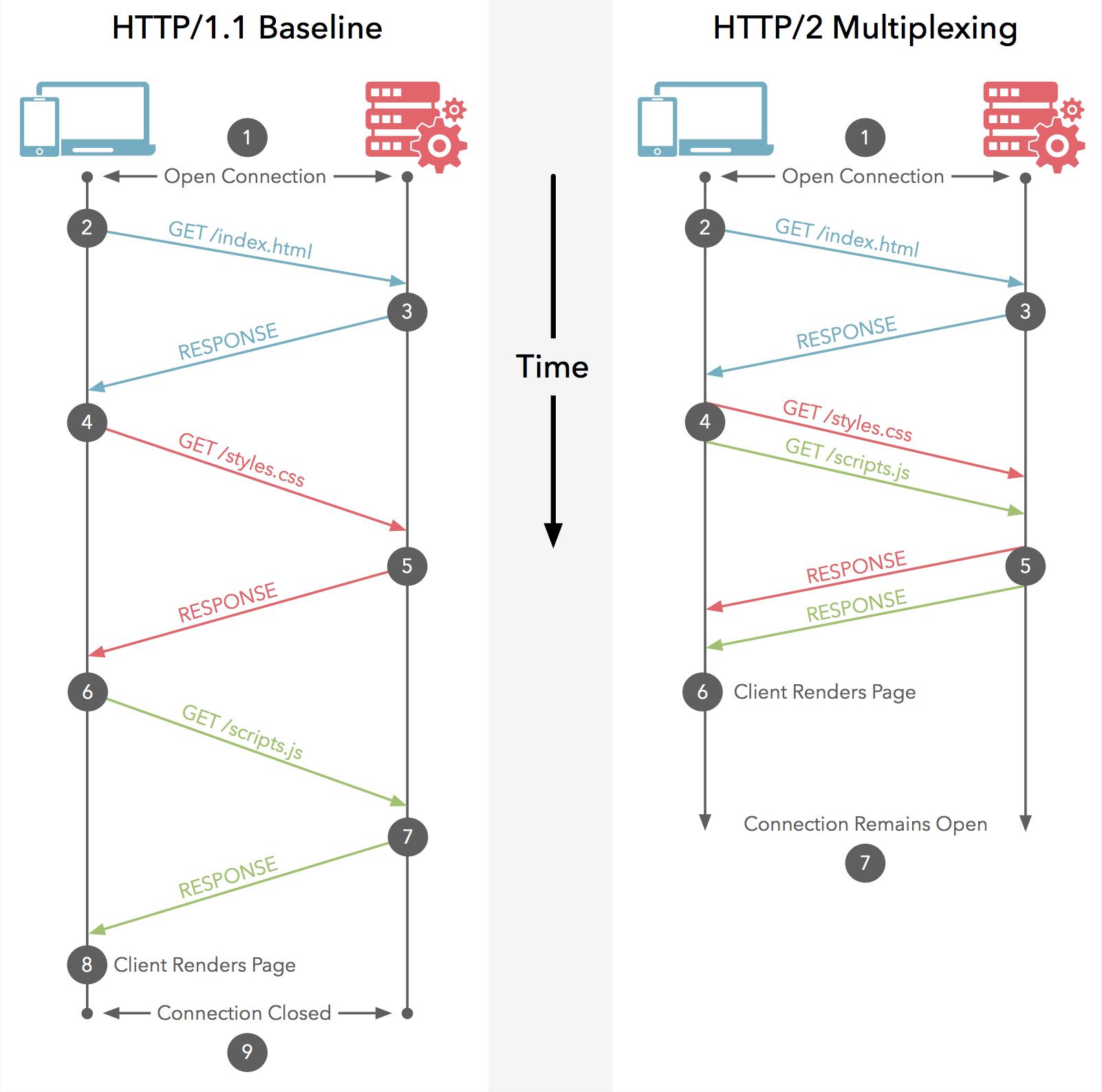 HTTP/1.1 vs HTTP/3