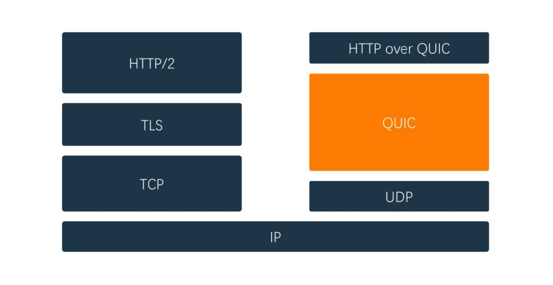 HTTP/3 structure