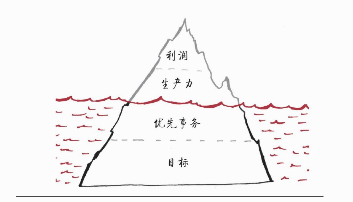 iceberg+priority